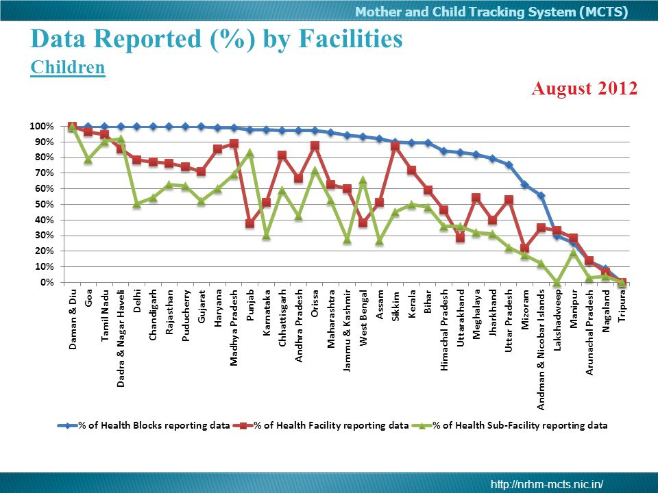 http://nrhm-mcts.nic.in/ Mother and Child Tracking System (MCTS) Data Reported (%) by Facilities Children August 2012