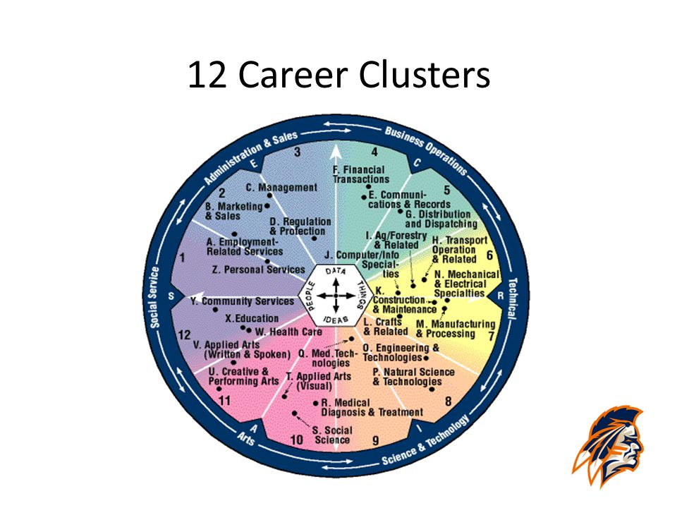 12 Career Clusters