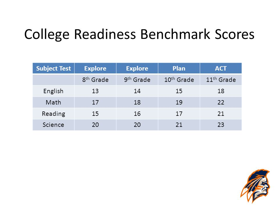 College Readiness Benchmark Scores Subject TestExplore PlanACT 8 th Grade9 th Grade10 th Grade11 th Grade English13141518 Math17181922 Reading15161721
