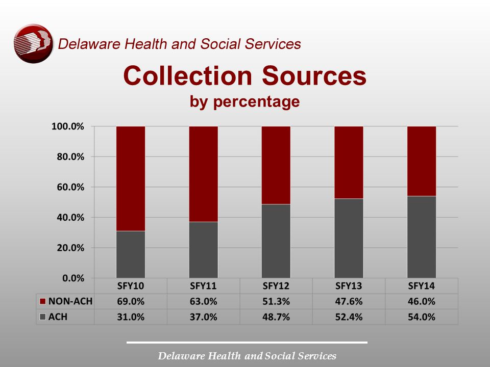 Delaware Health and Social Services Collection Sources by percentage