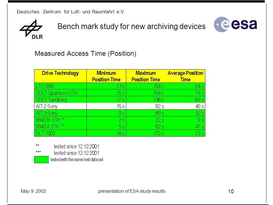 Deutsches Zentrum für Luft- und Raumfahrt e.V. May 9, 2002presentation of ESA study results 10 Bench mark study for new archiving devices Measured Acc