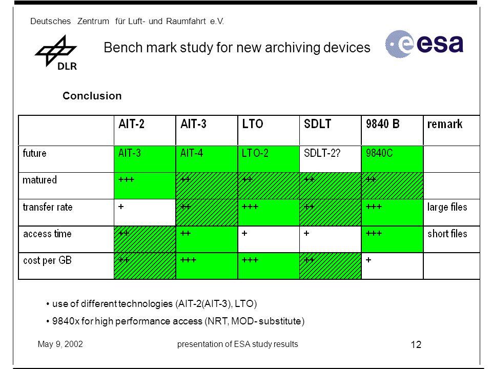 Deutsches Zentrum für Luft- und Raumfahrt e.V. May 9, 2002presentation of ESA study results 12 Bench mark study for new archiving devices Conclusion u