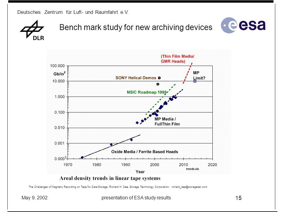 Deutsches Zentrum für Luft- und Raumfahrt e.V. May 9, 2002presentation of ESA study results 15 Bench mark study for new archiving devices The Challeng