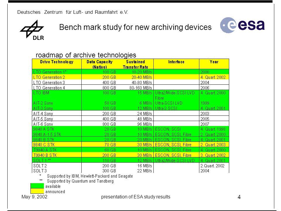 Deutsches Zentrum für Luft- und Raumfahrt e.V. May 9, 2002presentation of ESA study results 4 Bench mark study for new archiving devices roadmap of ar