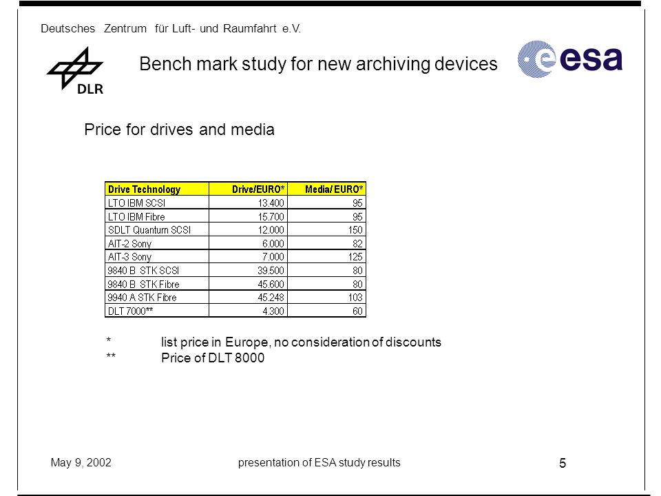 Deutsches Zentrum für Luft- und Raumfahrt e.V. May 9, 2002presentation of ESA study results 5 Bench mark study for new archiving devices Price for dri