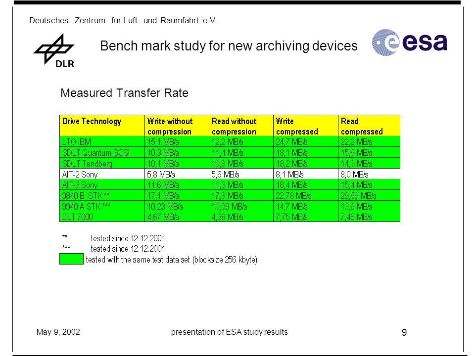 Deutsches Zentrum für Luft- und Raumfahrt e.V. May 9, 2002presentation of ESA study results 9 Bench mark study for new archiving devices Measured Tran