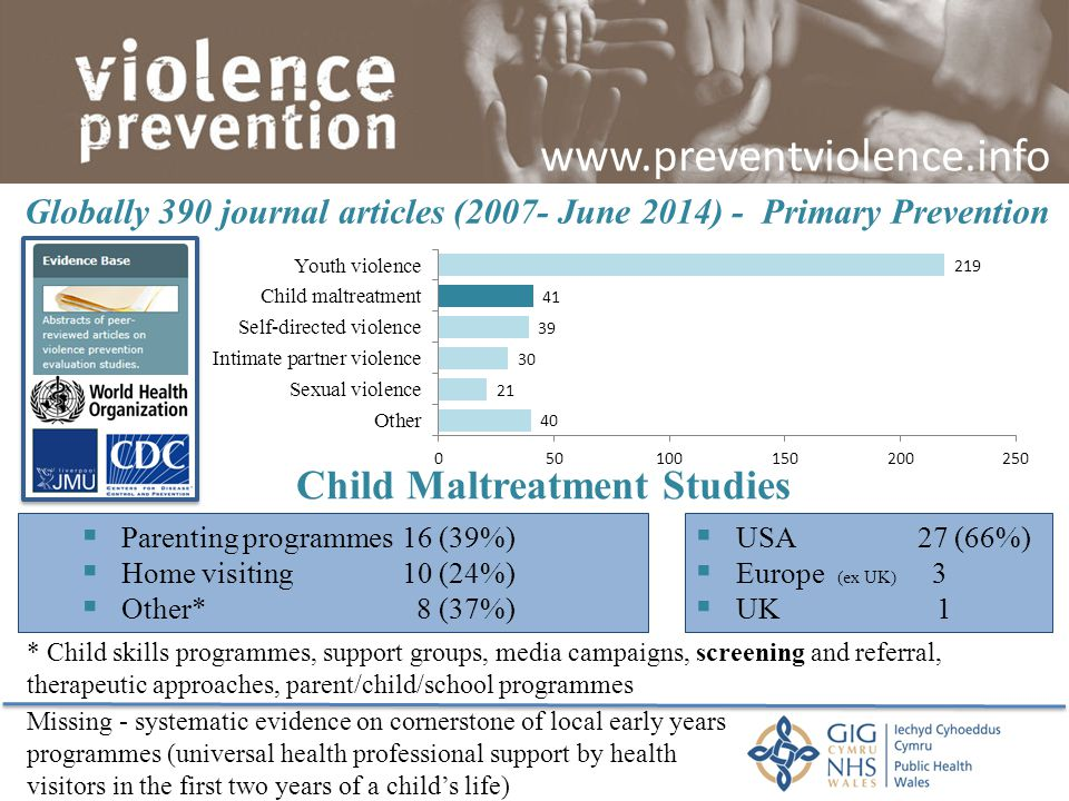 Globally 390 journal articles (2007- June 2014) - Primary Prevention  Parenting programmes16 (39%)  Home visiting 10 (24%)  Other* 8 (37%) Child Ma