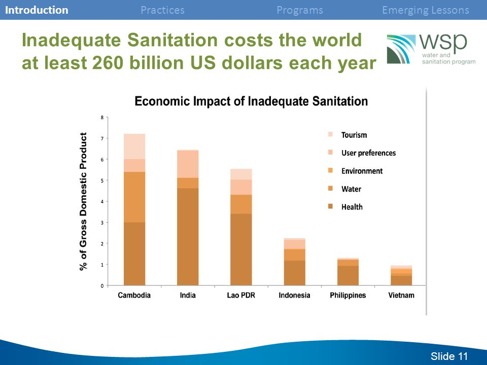 Slide 11 Inadequate Sanitation costs the world at least 260 billion US dollars each year Introduction Practices Programs Emerging Lessons