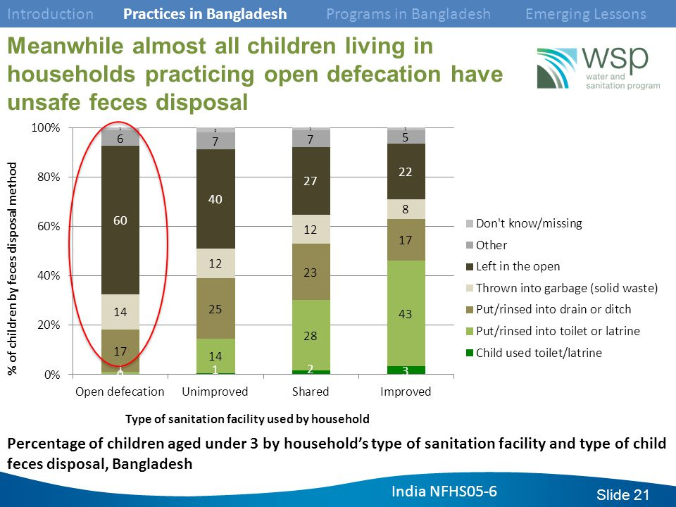 Slide 21 Percentage of children aged under 3 by household's type of sanitation facility and type of child feces disposal, Bangladesh Meanwhile almost all children living in households practicing open defecation have unsafe feces disposal Introduction Practices in Bangladesh Programs in Bangladesh Emerging Lessons India NFHS05-6