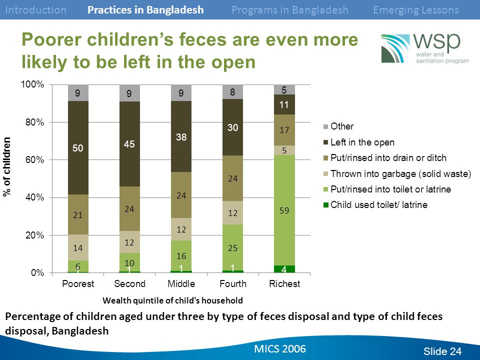 Slide 24 Percentage of children aged under three by type of feces disposal and type of child feces disposal, Bangladesh Poorer children's feces are even more likely to be left in the open Introduction Practices in Bangladesh Programs in Bangladesh Emerging Lessons MICS 2006
