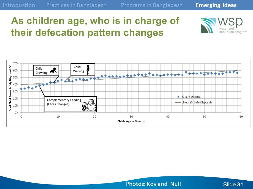 Slide 31 As children age, who is in charge of their defecation pattern changes Introduction Practices in Bangladesh Programs in Bangladesh Emerging Ideas Photos: Kov and Null