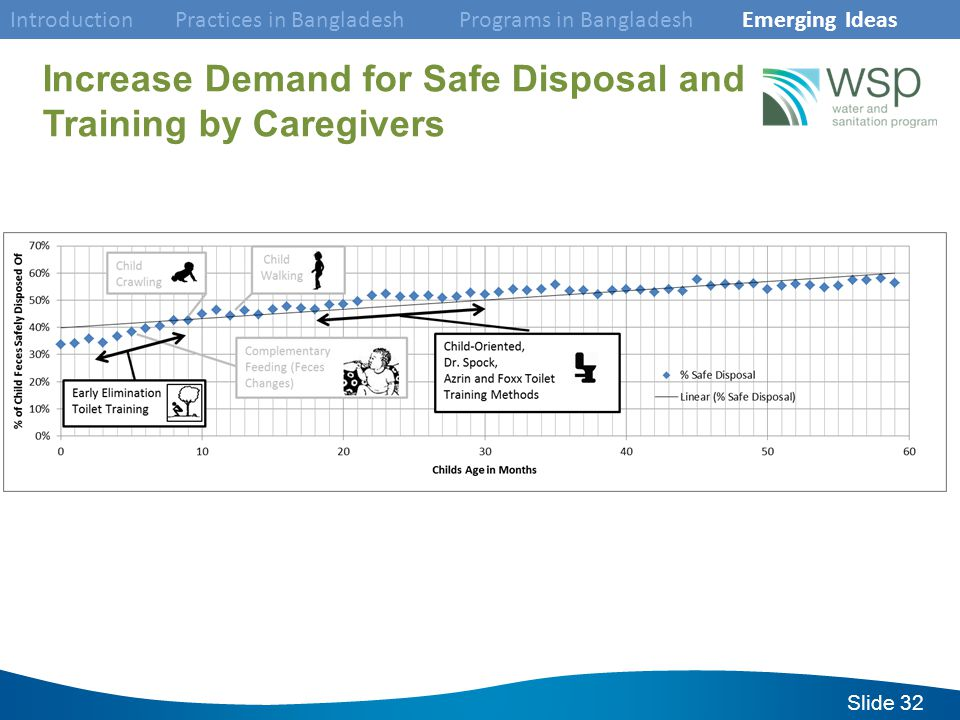 Slide 32 Increase Demand for Safe Disposal and Training by Caregivers Introduction Practices in Bangladesh Programs in Bangladesh Emerging Ideas