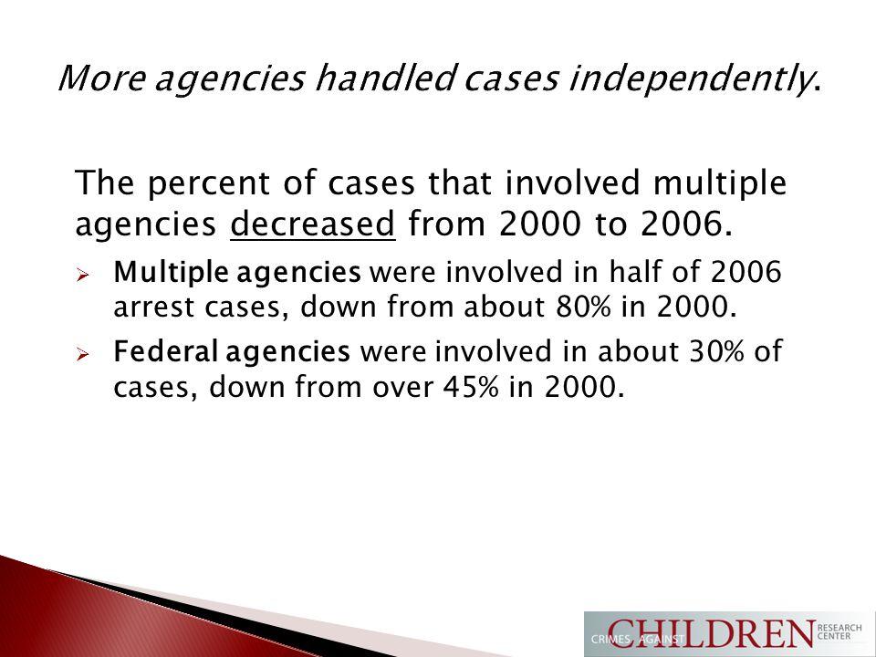 Law enforcement was increasingly proactive.