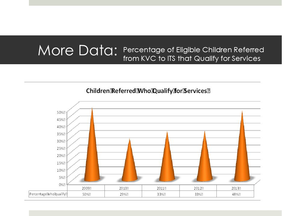 More Data: Percentage of Eligible Children Referred from KVC to ITS that Qualify for Services