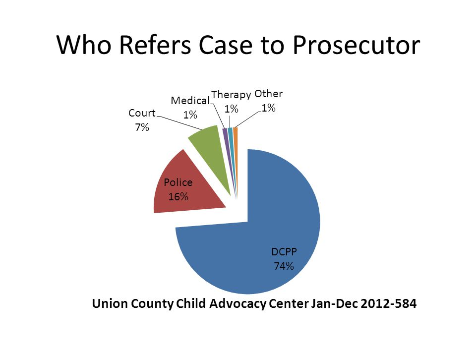 Who Refers Case to Prosecutor