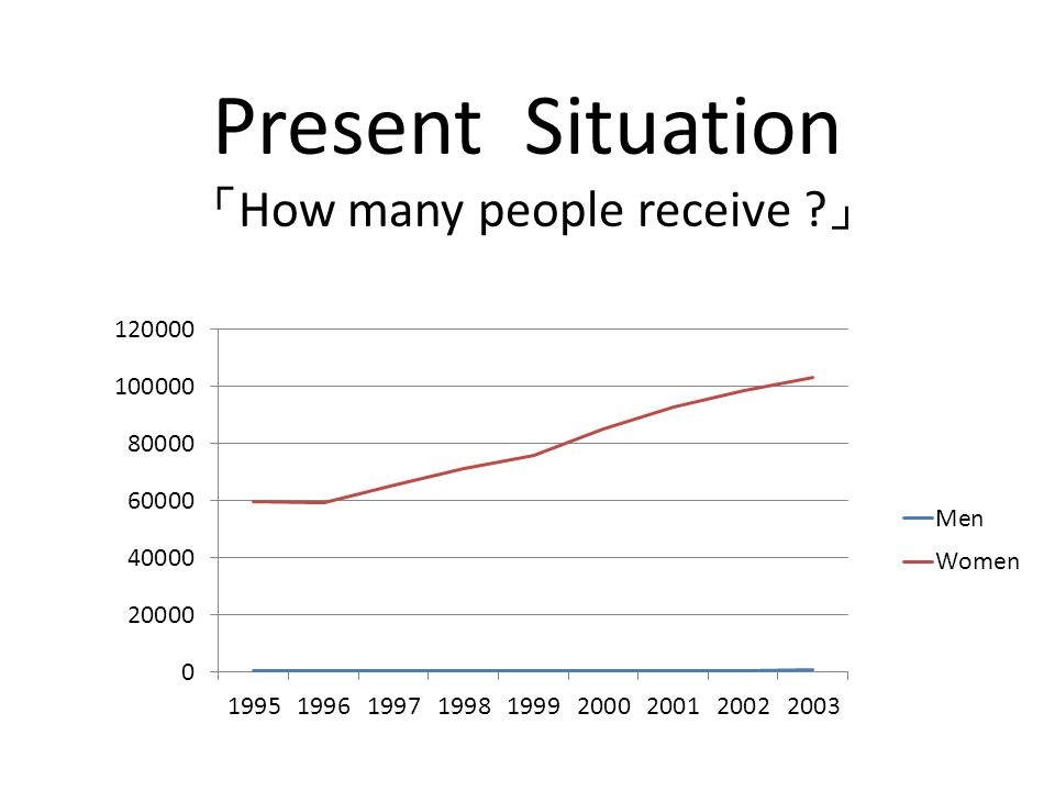 Present Situation 「 How many people receive 」
