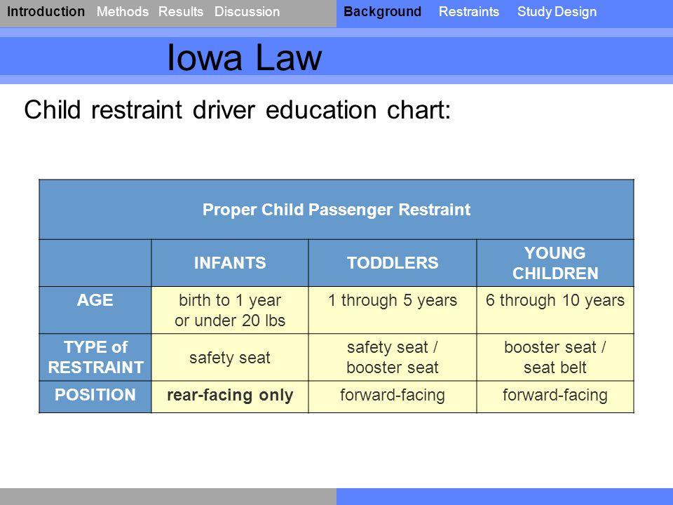 IntroductionResultsDiscussionBackgroundRestraintsStudy DesignMethods Proper Child Passenger Restraint INFANTSTODDLERS YOUNG CHILDREN AGEbirth to 1 yea