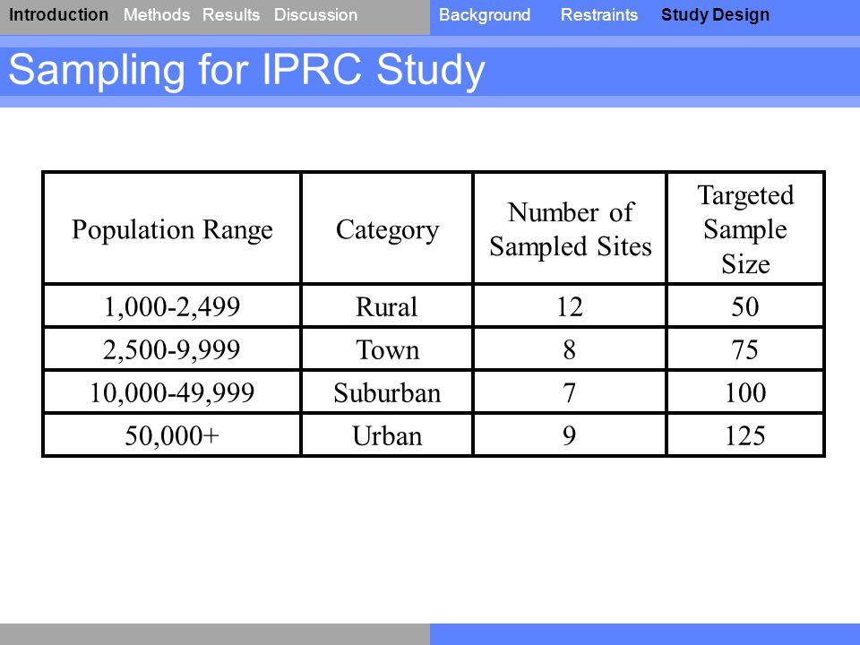 IntroductionResultsDiscussionBackgroundRestraintsStudy DesignMethods Sampling for IPRC Study Population RangeCategory Number of Sampled Sites Targeted