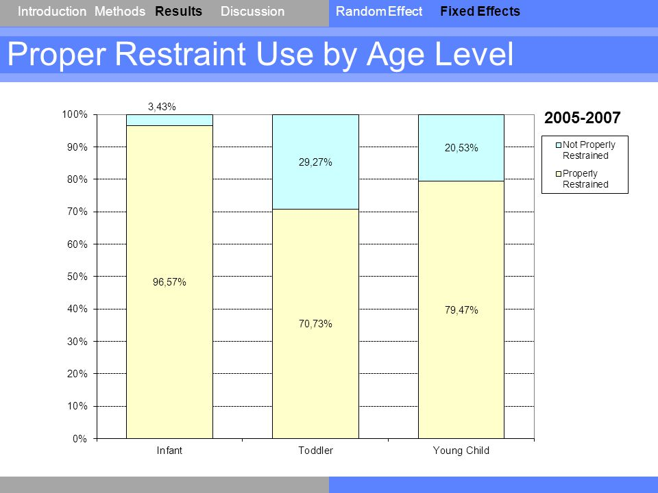 IntroductionResultsDiscussionRandom EffectFixed EffectsMethods Proper Restraint Use by Age Level 2005-2007