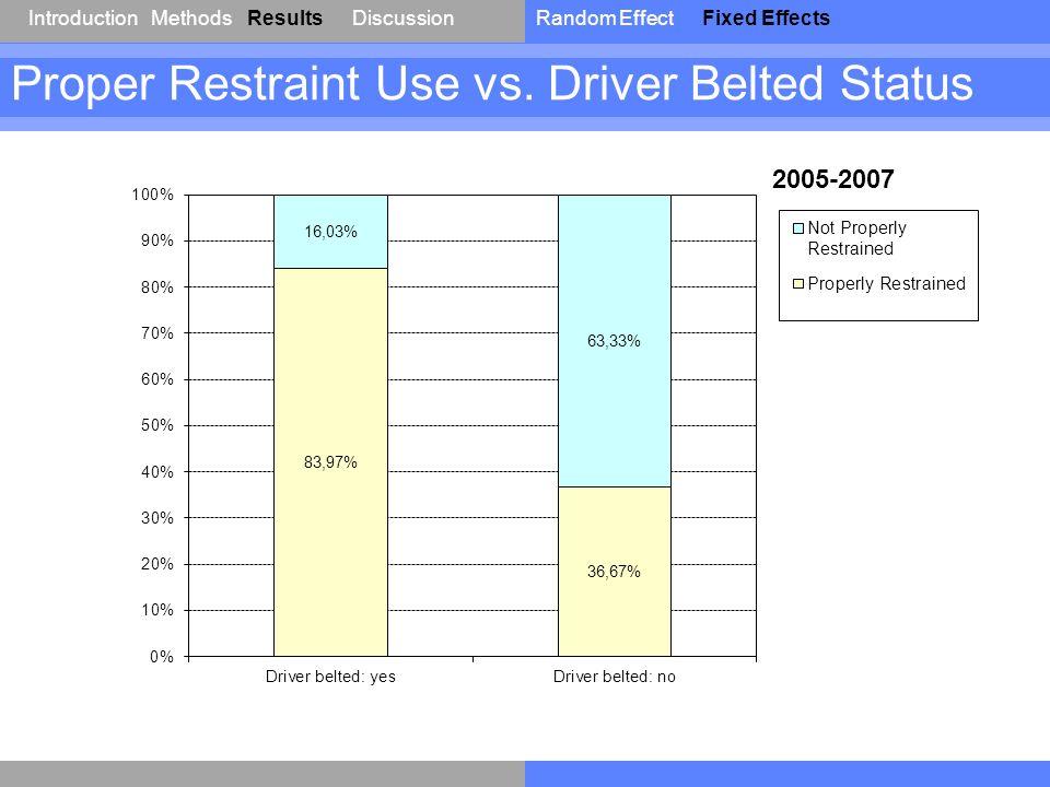 IntroductionResultsDiscussionRandom EffectFixed EffectsMethods Proper Restraint Use vs. Driver Belted Status 2005-2007