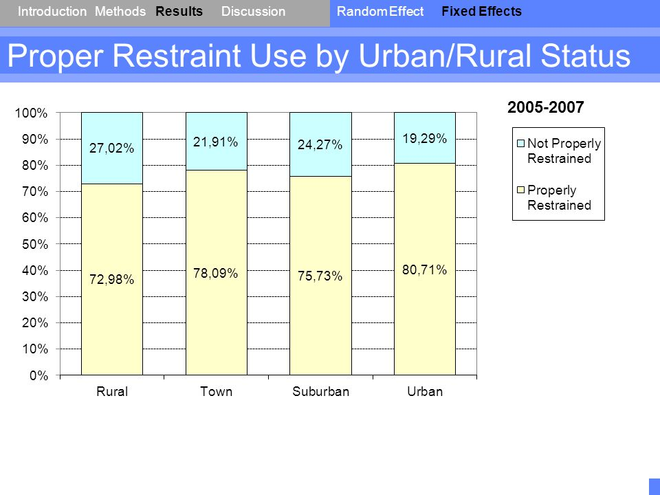 IntroductionResultsDiscussionRandom EffectFixed EffectsMethods Proper Restraint Use by Urban/Rural Status 2005-2007