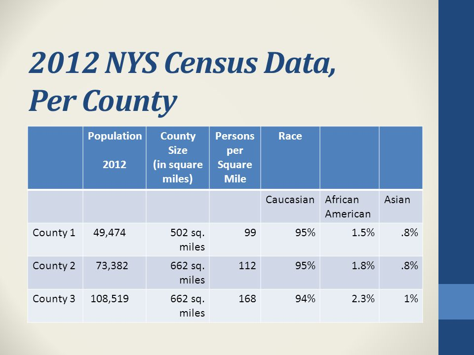 2012 NYS Census Data, Per County Population 2012 County Size (in square miles) Persons per Square Mile Race CaucasianAfrican American Asian County 1 49,474502 sq.