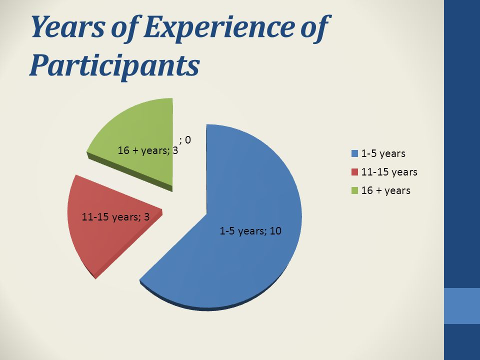 Years of Experience of Participants