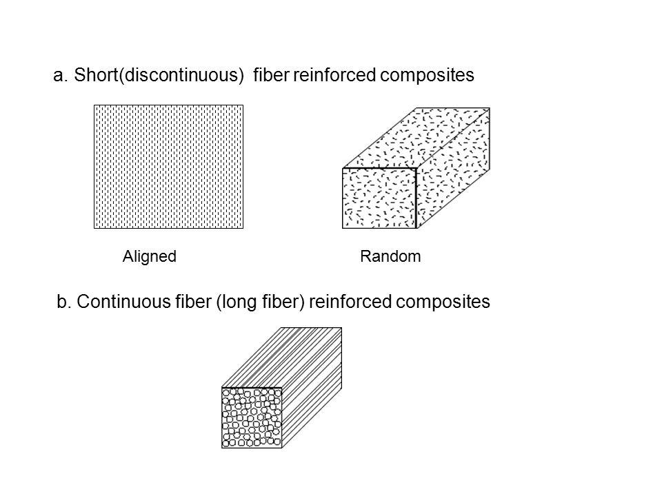 Matriks yang digunakan harus : Ductility tinggi Memiliki modulus elastisitans lebih rendah daripada fiber Mempunyai ikatan yang bagus antara matriks d