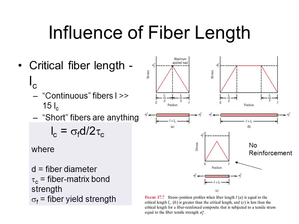 Influence of Fiber Length Mechanical properties depend on: mechanical properties of the fiber how much load the matrix can transmit to the fiber –depe