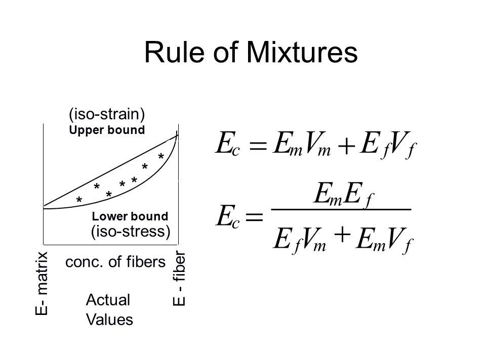 """Volume Fraction in Fiber Composites Elastic modulus is dependent on the volume fraction of fibers """" Rule of mixtures"""" equation (again) –E - elastic mo"""