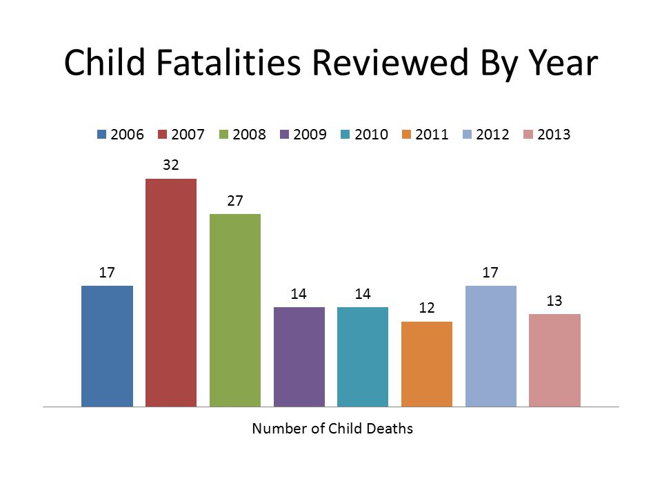 Child Fatalities Reviewed By Year