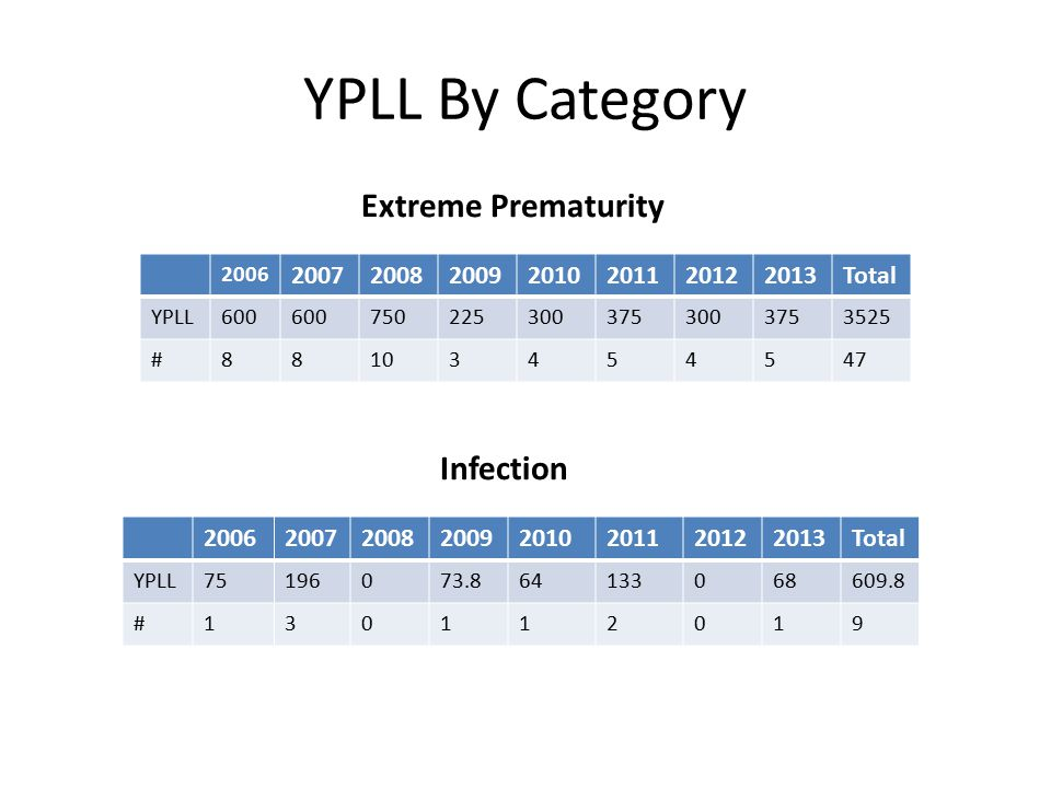 YPLL By Category SUID/SIDS/Sleep-Related 20062007200820092010201120122013Total YPLL74.537374.8147.574.75149.7500894.3 #1512120012