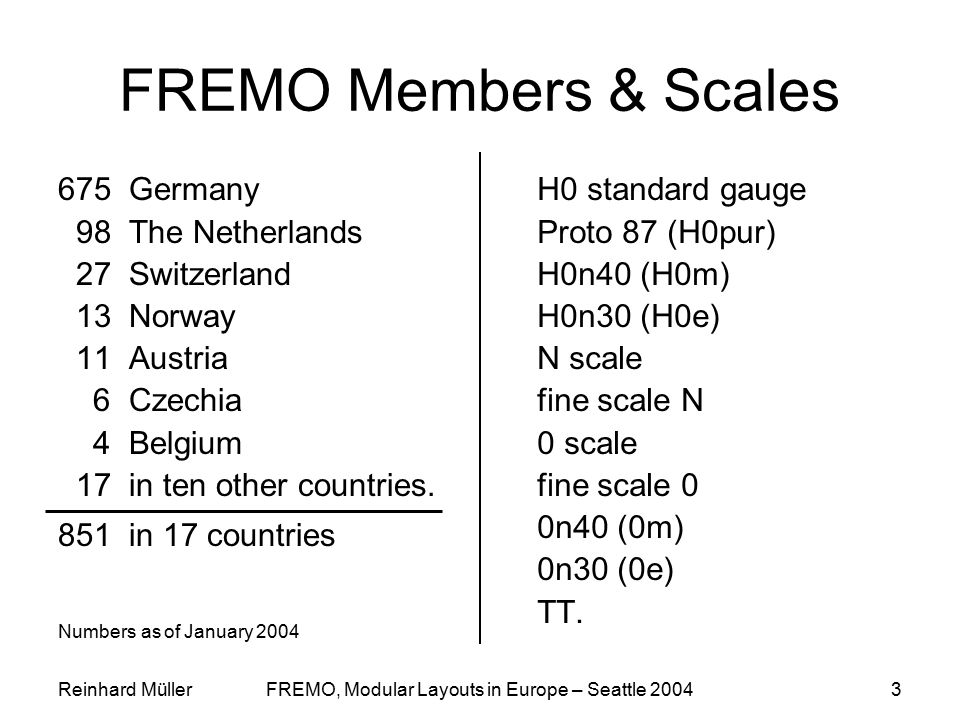 Reinhard MüllerFREMO, Modular Layouts in Europe – Seattle 20043 FREMO Members & Scales 675 Germany 98 The Netherlands 27 Switzerland 13 Norway 11 Aust