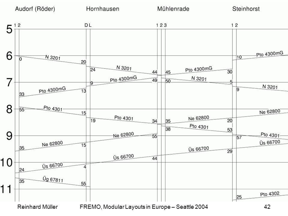 Reinhard MüllerFREMO, Modular Layouts in Europe – Seattle 200442 FahrplanHot2003.gif