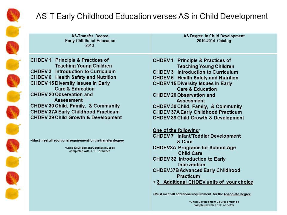 AS-T Early Childhood Education verses AS in Child Development AS-Transfer Degree Early Childhood Education 2013 AS Degree in Child Development 2010-2014 Catalog CHDEV 1 Principle & Practices of Teaching Young Children CHDEV 3 Introduction to Curriculum CHDEV 6 Health Safety and Nutrition CHDEV 15 Diversity Issues in Early Care & Education CHDEV 20 Observation and Assessment CHDEV 30 Child, Family, & Community CHDEV 37A Early Childhood Practicum CHDEV 39 Child Growth & Development +Must meet all additional requirement for the transfer degree *Child Development Courses must be completed with a C or better CHDEV 1 Principle & Practices of Teaching Young Children CHDEV 3 Introduction to Curriculum CHDEV 6 Health Safety and Nutrition CHDEV 15 Diversity Issues in Early Care & Education CHDEV 20 Observation and Assessment CHDEV 30 Child, Family, & Community CHDEV 37A Early Childhood Practicum CHDEV 39 Child Growth & Development One of the following: CHDEV 7 Infant/Toddler Development & Care CHDEV8A Programs for School-Age Child Care CHDEV 32 Introduction to Early Intervention CHDEV37B Advanced Early Childhood Practicum + 3 Additional CHDEV units of your choice +Must meet all additional requirement for the Associate Degree *Child Development Courses must be completed with a C or better