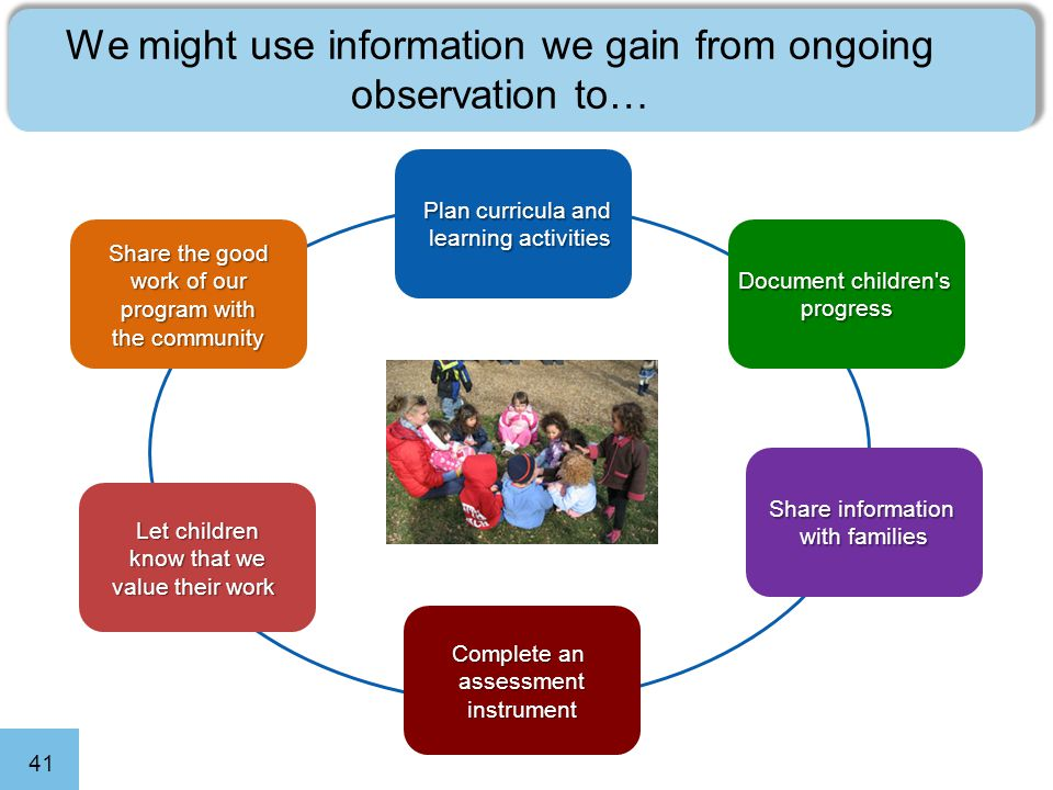 41 We might use information we gain from ongoing observation to… Plan curricula and learning activities Document children s progress Share information with families Complete an assessment instrument Let children know that we value their work Share the good work of our program with the community