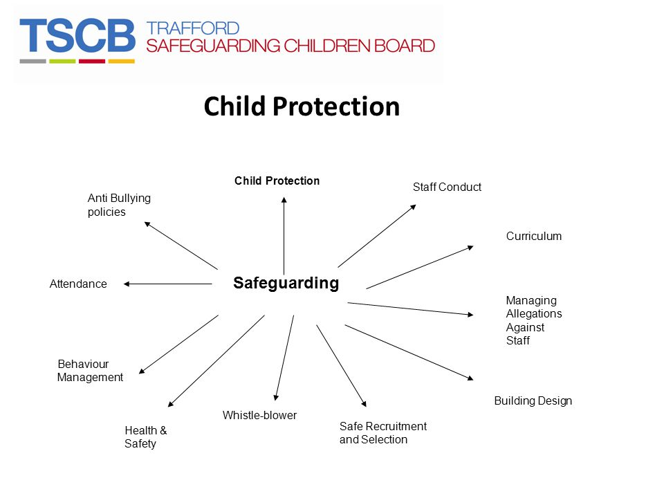 Child Protection Staff Conduct Curriculum Managing Allegations Against Staff Building Design Safeguarding Safe Recruitment and Selection Whistle-blower Health & Safety Behaviour Management Attendance Anti Bullying policies