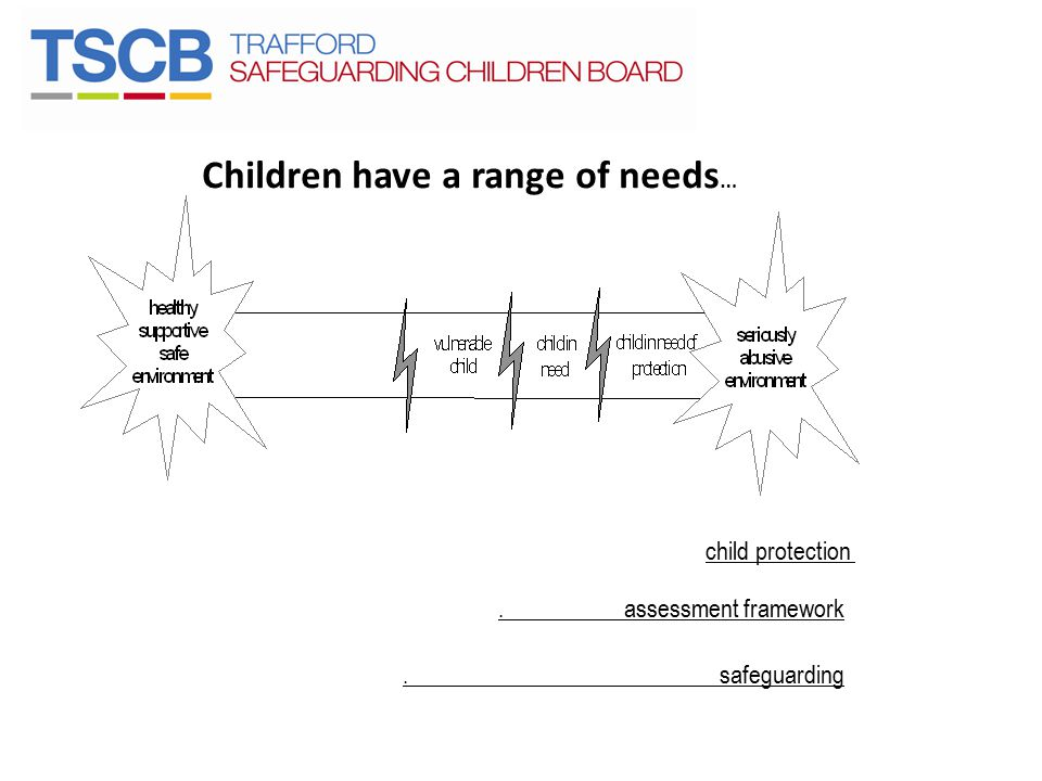 Children have a range of needs … child protection. assessment framework. safeguarding