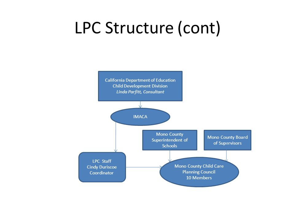 LPC Structure (cont) California Department of Education Child Development Division Linda Parfitt, Consultant Mono County Superintendent of Schools Mon