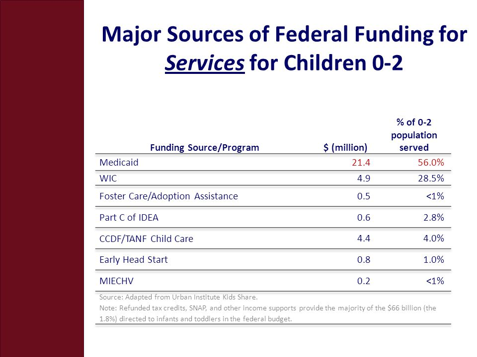 Major Sources of Federal Funding for Services for Children 0-2