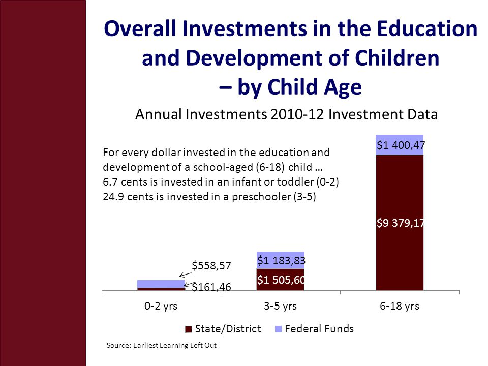 Overall Investments in the Education and Development of Children – by Child Age Source: Earliest Learning Left Out For every dollar invested in the education and development of a school-aged (6-18) child … 6.7 cents is invested in an infant or toddler (0-2) 24.9 cents is invested in a preschooler (3-5)