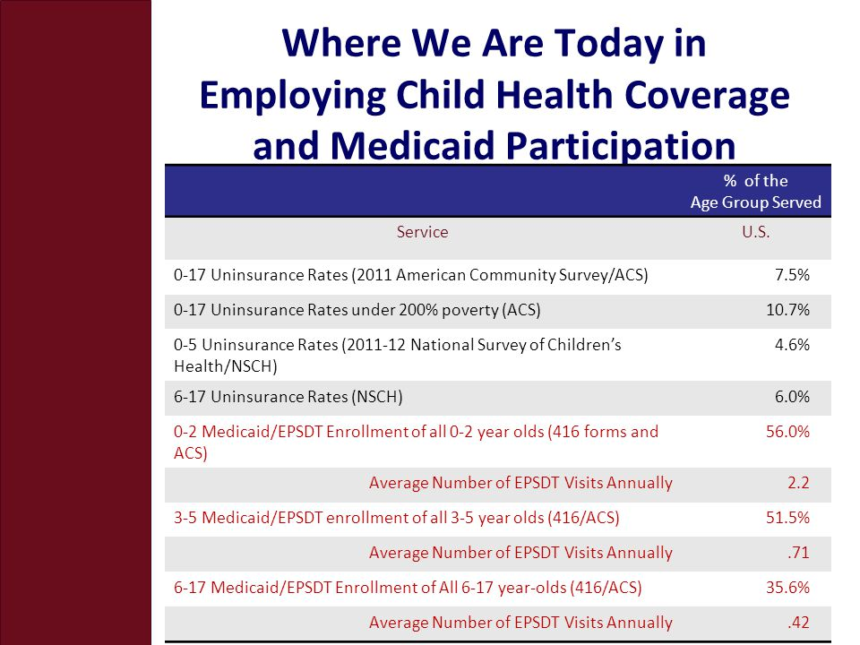 Where We Are Today in Employing Child Health Coverage and Medicaid Participation % of the Age Group Served ServiceU.S. 0-17 Uninsurance Rates (2011 Am