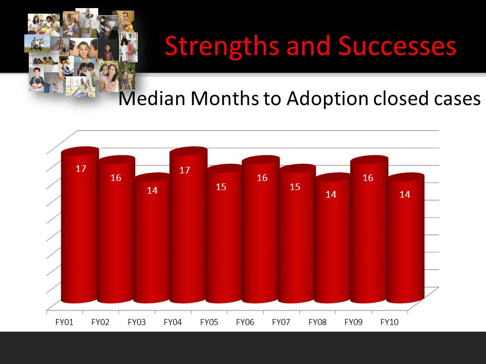 Median Months to Adoption closed cases Strengths and Successes