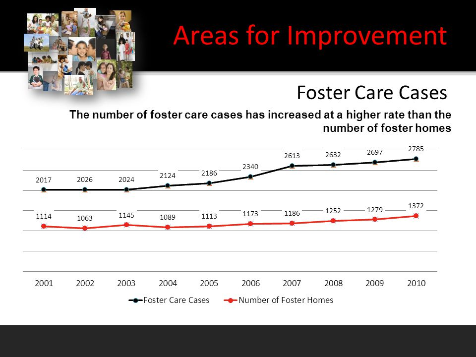 Areas for Improvement Foster care cases Foster homes The number of foster care cases has increased at a higher rate than the number of foster homes Foster Care Cases