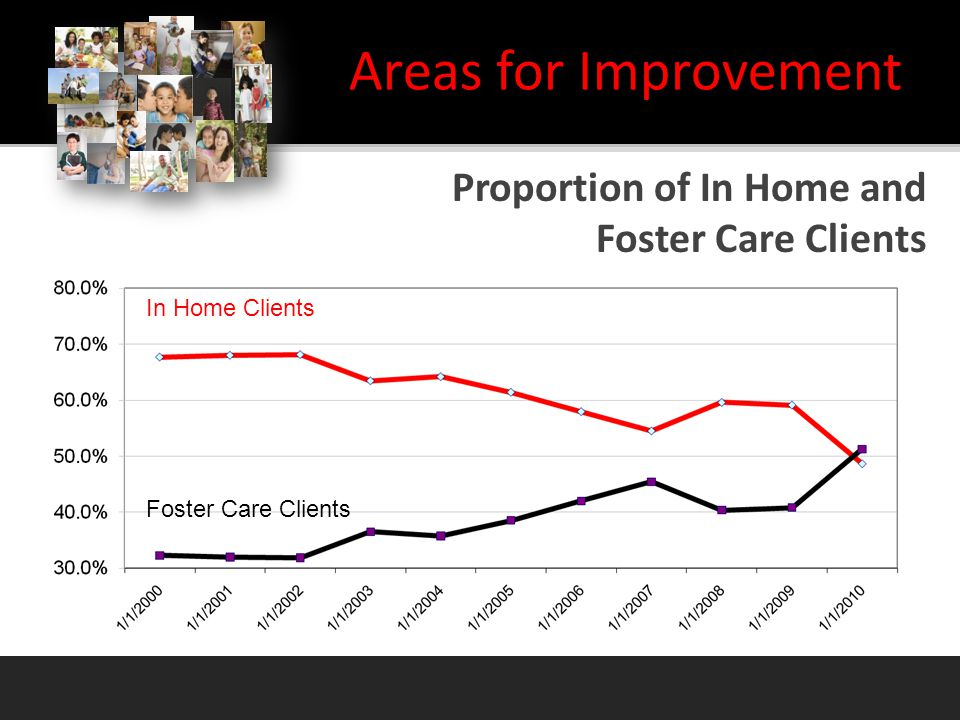 In Home Clients Foster Care Clients Areas for Improvement Proportion of In Home and Foster Care Clients