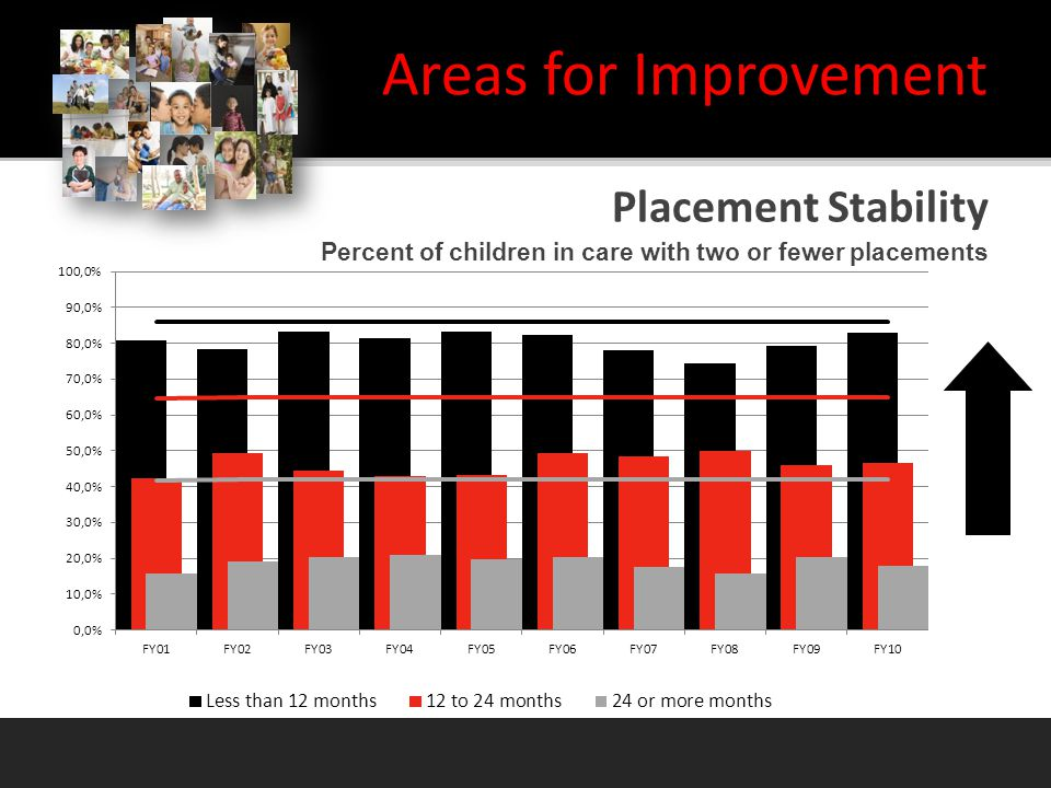 Placement Stability Areas for Improvement Percent of children in care with two or fewer placements