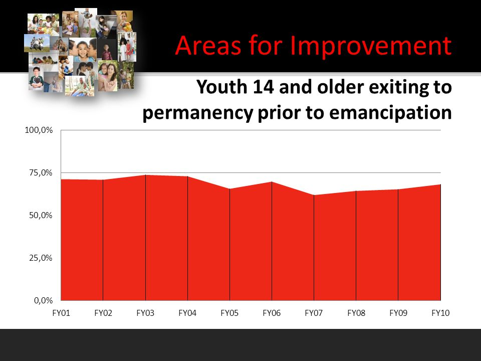 Areas for Improvement Youth 14 and older exiting to permanency prior to emancipation