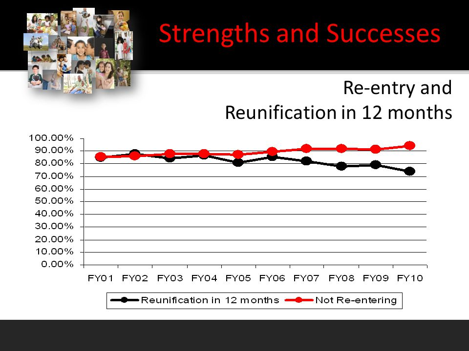 Re-entry and Reunification in 12 months Strengths and Successes
