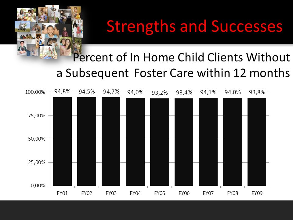 Percent of In Home Child Clients Without a Subsequent Foster Care within 12 months Strengths and Successes