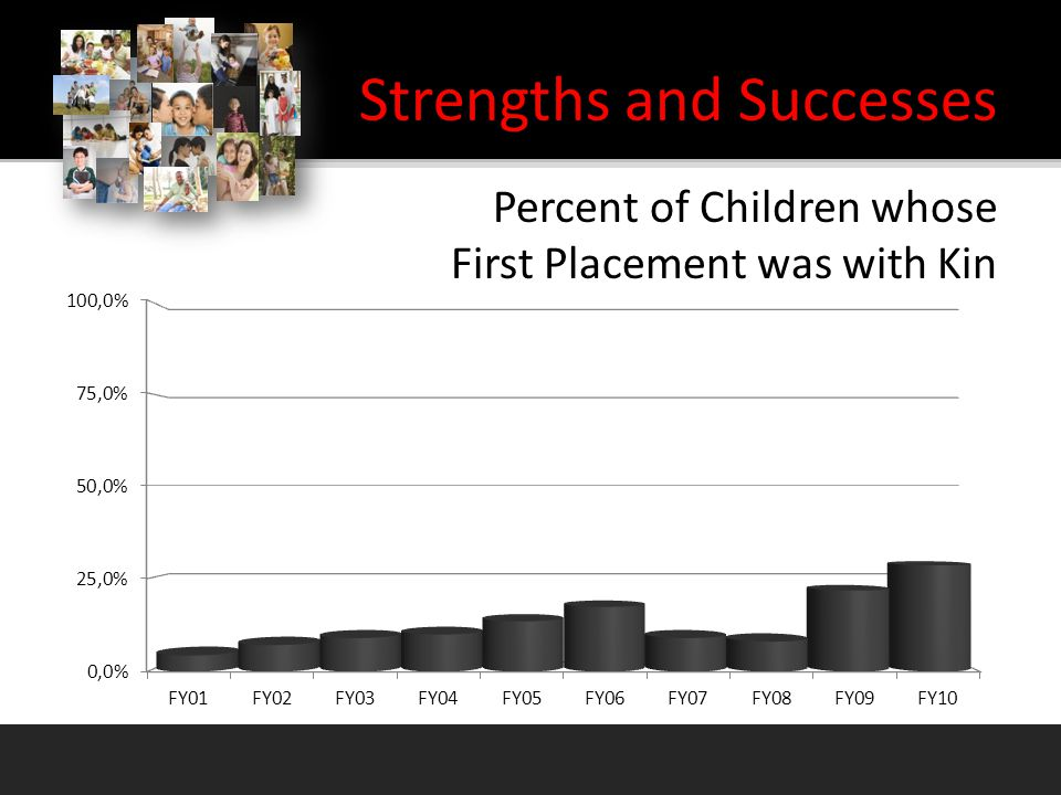 Percent of Children whose First Placement was with Kin